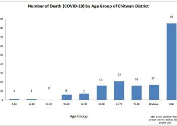 चितवनमा कोरोना संक्रमणबाट मृत्यु हुनेको संख्या ८५ पुग्यो